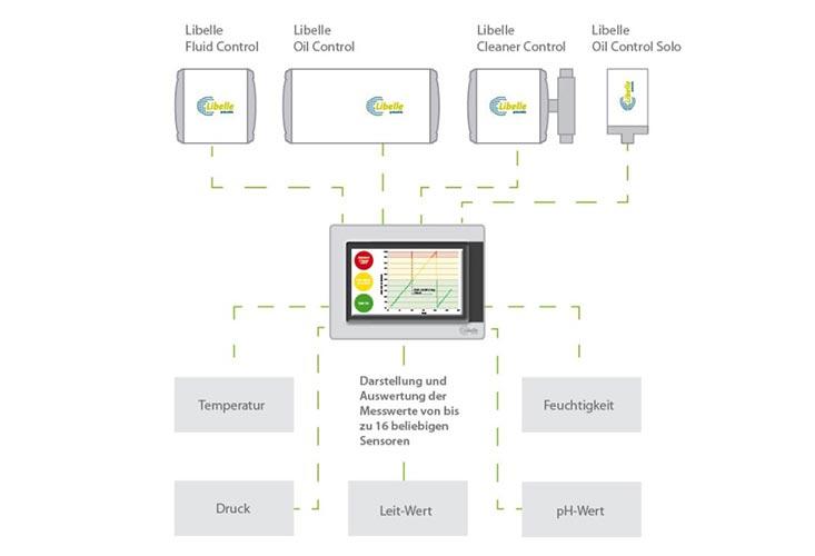 Libelle Data Control zeigt die Messwerte von bis zu 16 Sensoren an, egal ob Temperatur, Druck, Feuchtigkeit, oder pH- und Leitwert